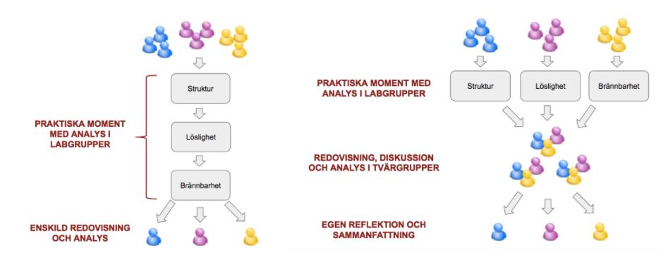 """Att anpassa laborationer och praktiska moment efter syfte: """"linjärt"""" eller """"blandat"""" upplägg"""